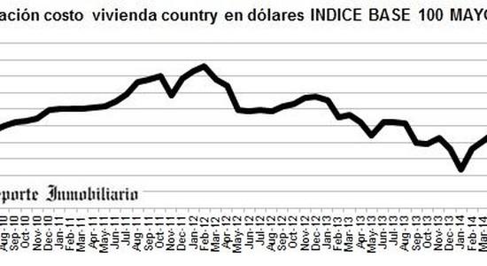 Countries y Barrios Privados