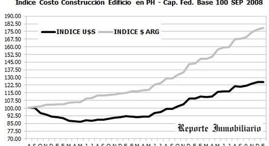 Indices construcción