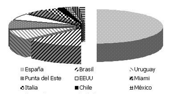 SIMA 2009 - CEDU - ENCUESTA INVERSION INMOBILIARIA