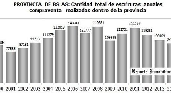 Venta de inmuebles en Buenos Aires