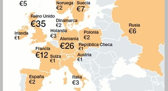 Real Estate en Europa