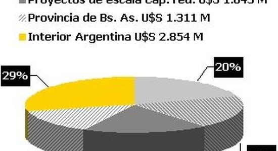 Inversión inmobiliaria en Argentina