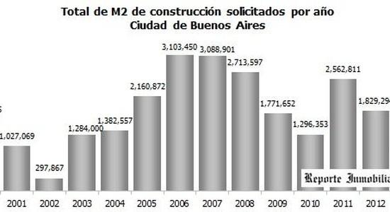 Construccion en Buenos Aires
