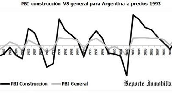 Valores inmobiliarios en pesos