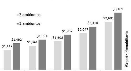Precios de inmuebles en Argentina
