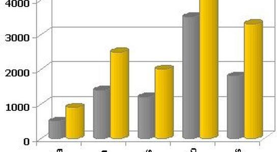 Valores de campos en niveles sostenidos