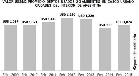 Precios de propiedades en Argentina