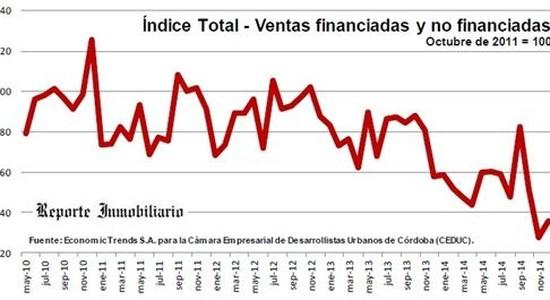 Venta de inmuebles en Córdoba