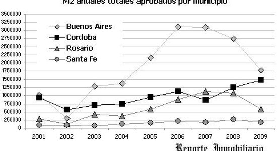 Inversión inmobiliaria Rosario