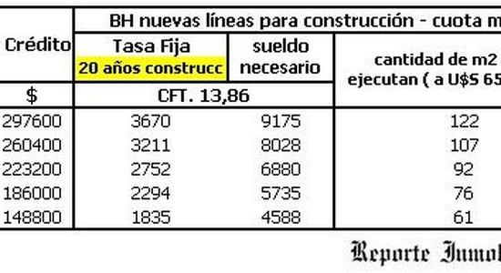 nuevos créditos hipotecarios Banco Hipotecario - Anses
