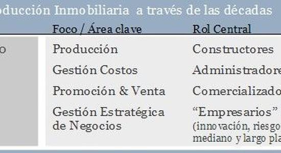 Marcelo Satulovsky: Gestión Inmobiliaria y comercialización