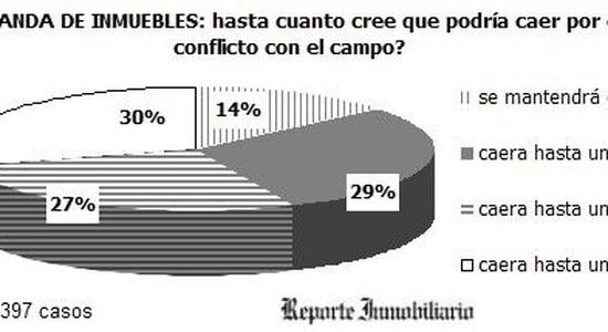 Crisis inmobiliaria - Retenciones al campo