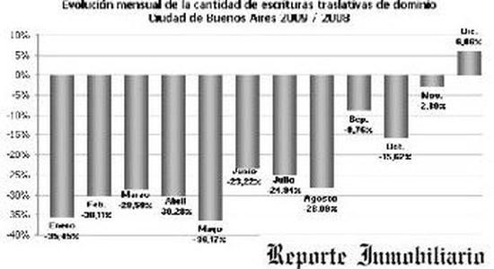 COMPRAVENTAS Y CONSTRUCCION AÑO 2009
