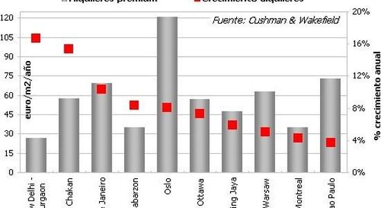 Cushman & Wakefield: valores de industrias