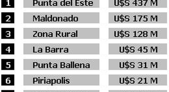 Inversión inmuebles Uruguay