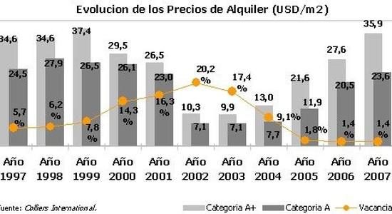 PRECIOS OFICINAS EN BUENOS AIRES