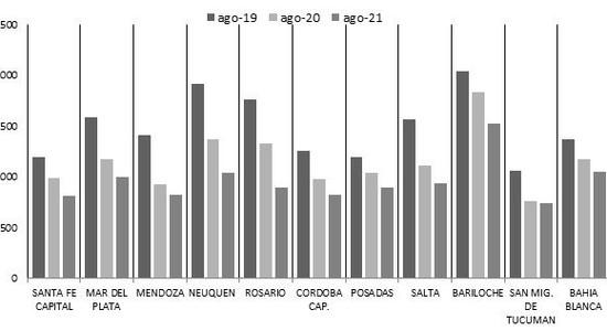 Valor del m2 en ciudades del interior de Argentina