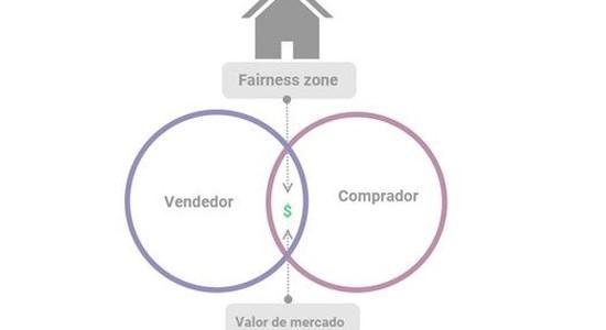 Fairness zon