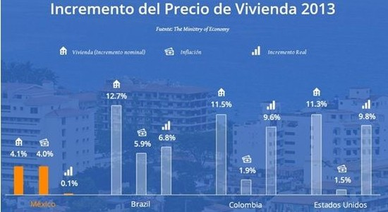 Inversiones inmobiliarias en Latam