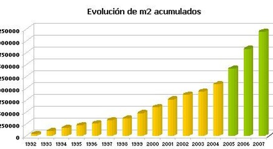 Puerto Madero: va por más
