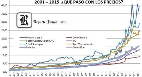 Precios inmobiliarios