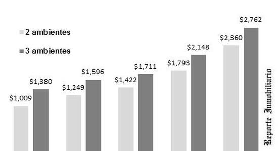 Cuanto cuesta alquilar en el interior de Argentina