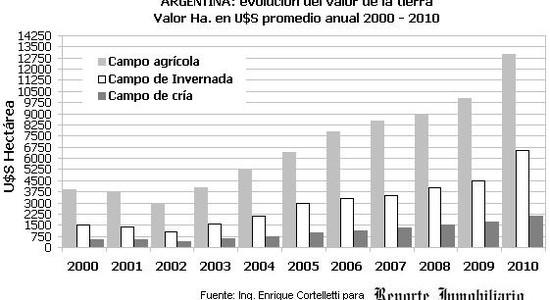 Valores de campos en Argentina